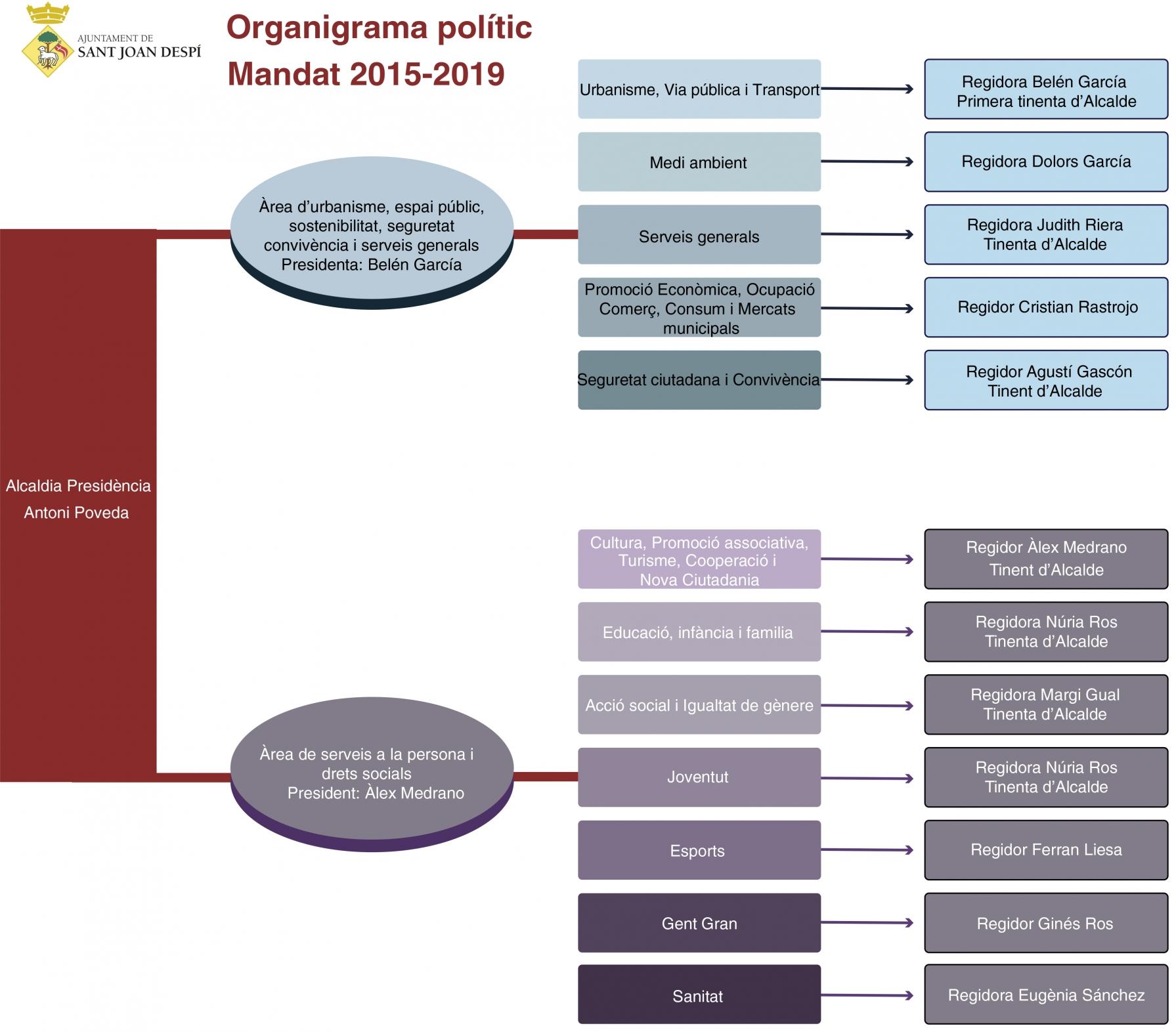 organigrama polític