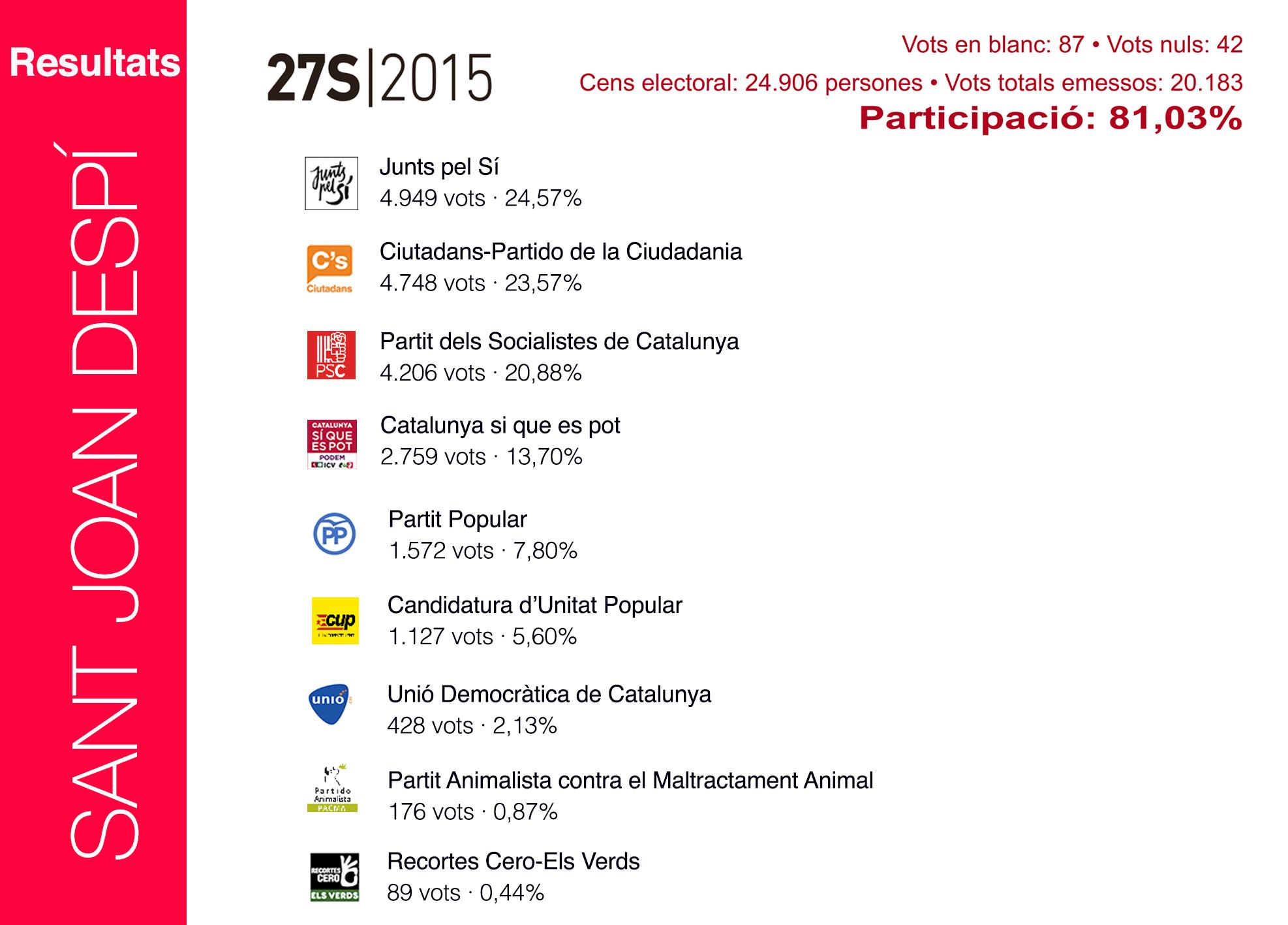 Resultats eleccions 27S