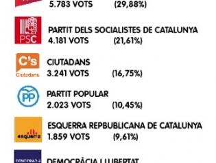 Gràfic dels resultats de les eleccions a Sant Joan Despí