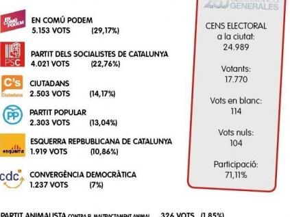 En el gráfico se pueden consultar los resultados en Sant Joan Despí